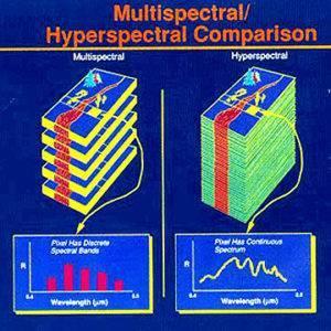 Multispectral Comparison